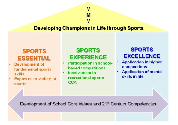 developing champions in life through sports.jpg